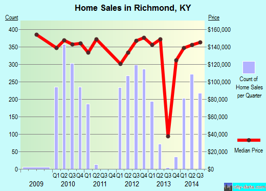 Richmond,KY index of house prices
