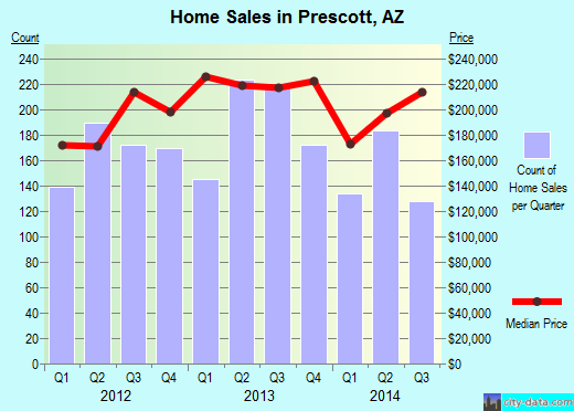 Prescott,AZ real estate house value index trend