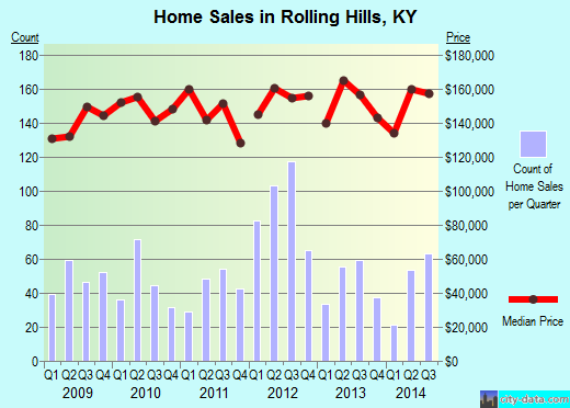 Rolling Hills,KY real estate house value index trend