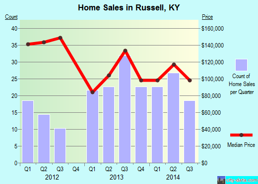 Russell,KY real estate house value index trend