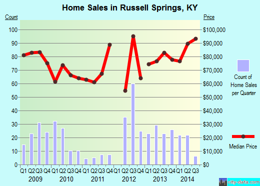 Russell Springs,KY real estate house value index trend