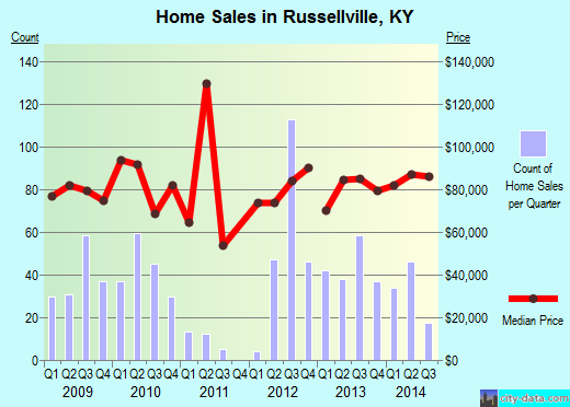 Russellville,KY real estate house value index trend