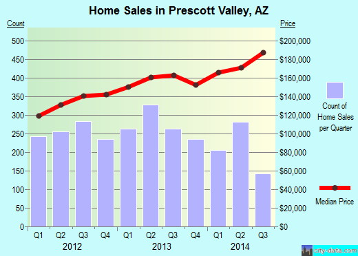 Prescott Valley,AZ index of house prices