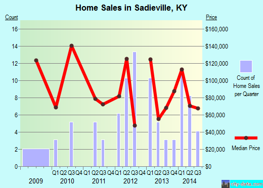 Sadieville,KY real estate house value index trend
