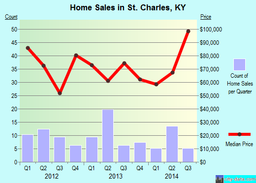 St. Charles,KY real estate house value index trend