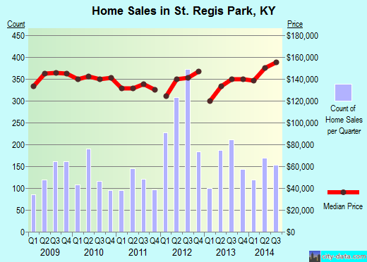 St. Regis Park,KY real estate house value index trend