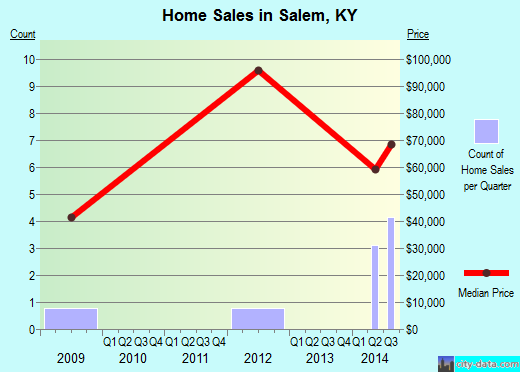 Salem,KY real estate house value index trend