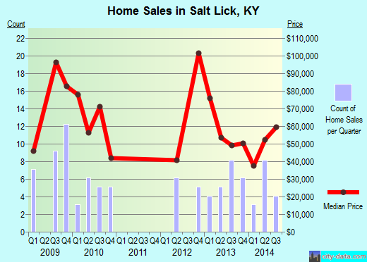Salt Lick,KY real estate house value index trend
