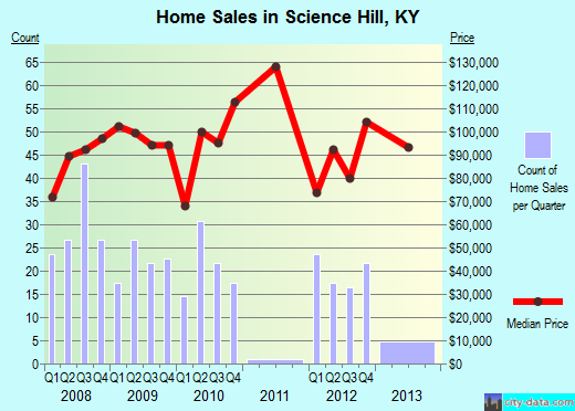 Science Hill,KY real estate house value index trend