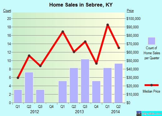 Sebree,KY real estate house value index trend