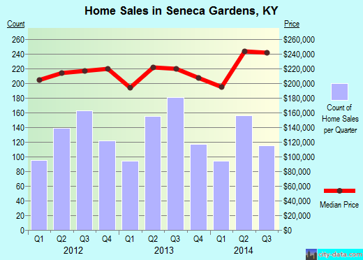 Seneca Gardens,KY real estate house value index trend