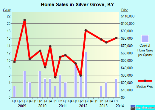 Silver Grove,KY real estate house value index trend