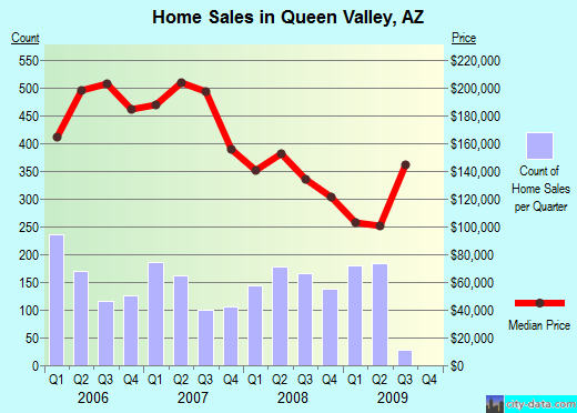 Queen Valley,AZ real estate house value index trend