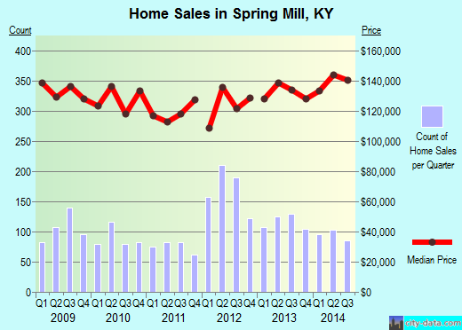 Spring Mill,KY real estate house value index trend