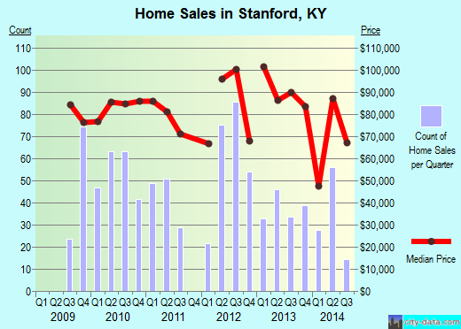 Stanford,KY real estate house value index trend