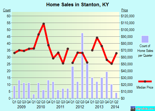 Stanton,KY real estate house value index trend