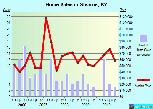 Stearns,KY real estate house value index trend