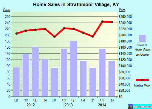 Strathmoor Village,KY real estate house value index trend