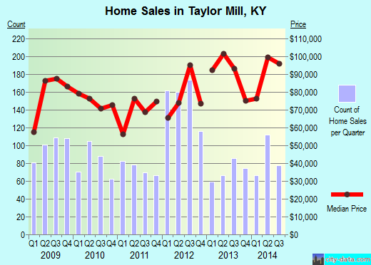 Taylor Mill,KY real estate house value index trend