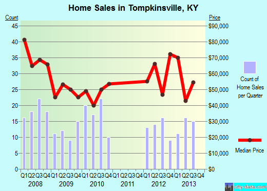 Tompkinsville,KY real estate house value index trend