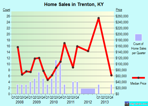 Trenton,KY real estate house value index trend