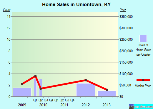 Uniontown,KY real estate house value index trend