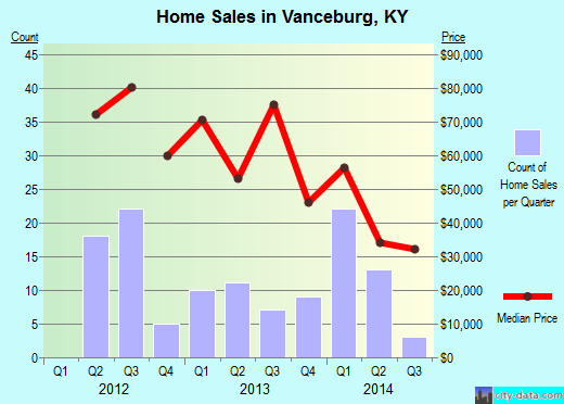 Vanceburg,KY real estate house value index trend