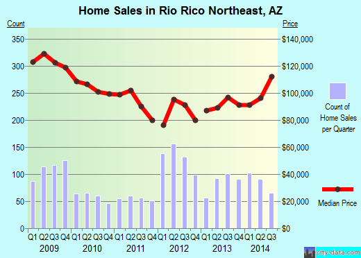 Rio Rico Northeast,AZ real estate house value index trend