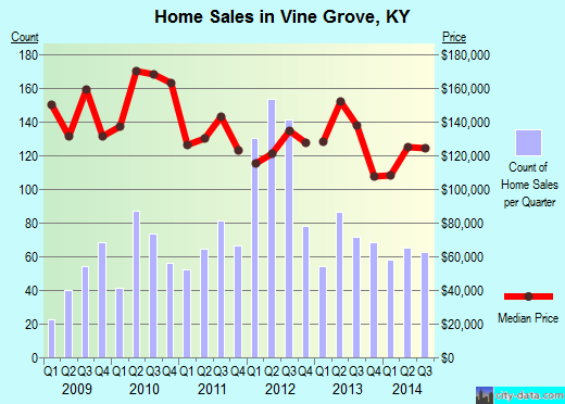 Vine Grove,KY real estate house value index trend