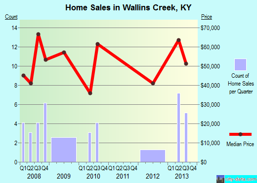 Wallins Creek,KY real estate house value index trend