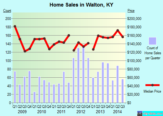 Walton,KY real estate house value index trend