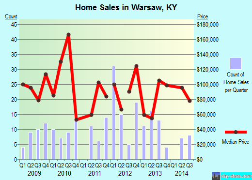 Warsaw,KY real estate house value index trend