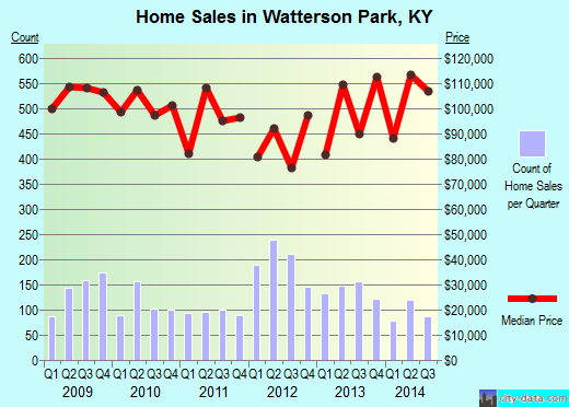 Watterson Park,KY real estate house value index trend