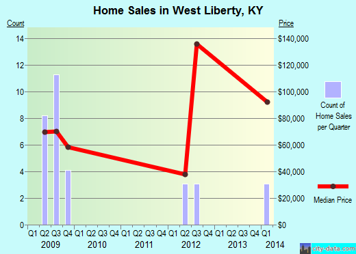 West Liberty,KY real estate house value index trend