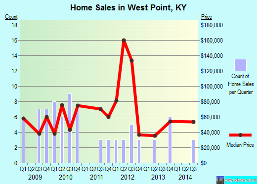 West Point,KY real estate house value index trend