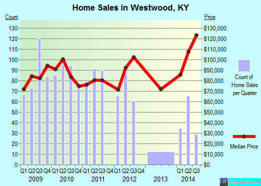Westwood,KY real estate house value index trend