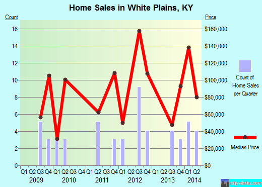 White Plains,KY real estate house value index trend