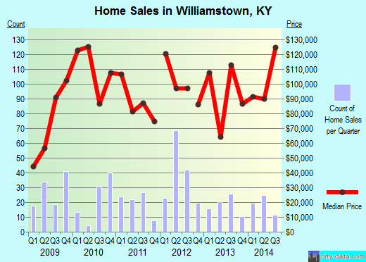 Williamstown,KY real estate house value index trend