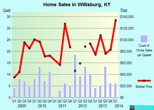 Willisburg,KY real estate house value index trend