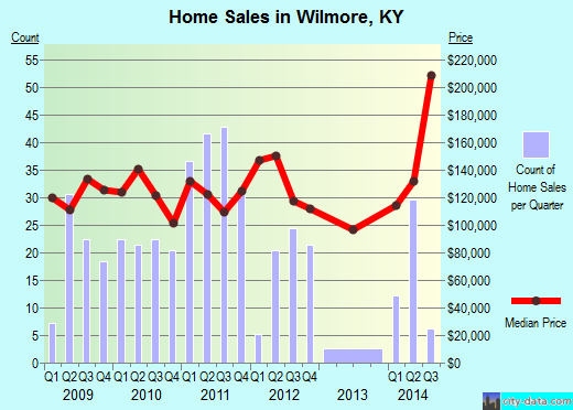 Wilmore,KY real estate house value index trend
