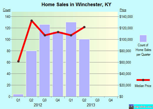Winchester,KY real estate house value index trend