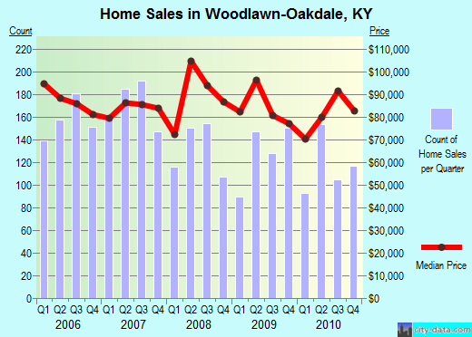 Woodlawn-Oakdale,KY real estate house value index trend