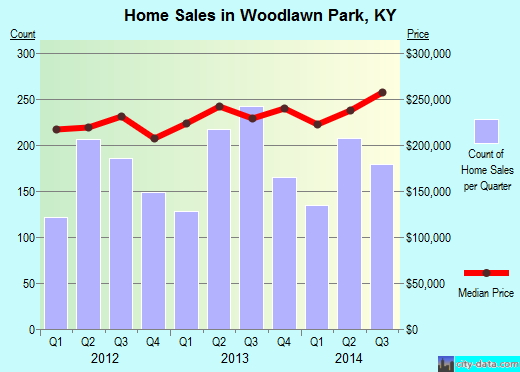 Woodlawn Park,KY real estate house value index trend