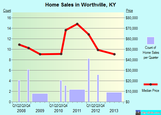 Worthville,KY real estate house value index trend