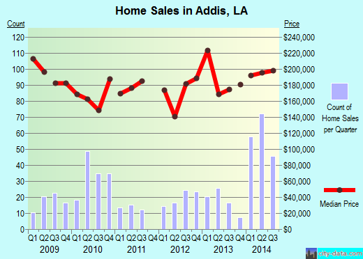 Addis,LA real estate house value index trend
