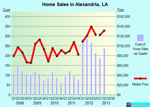 Alexandria,LA real estate house value index trend
