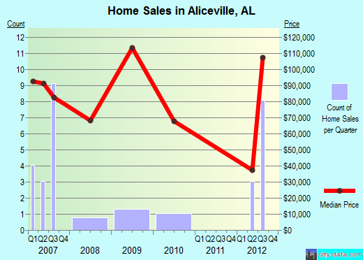 Aliceville,AL real estate house value index trend