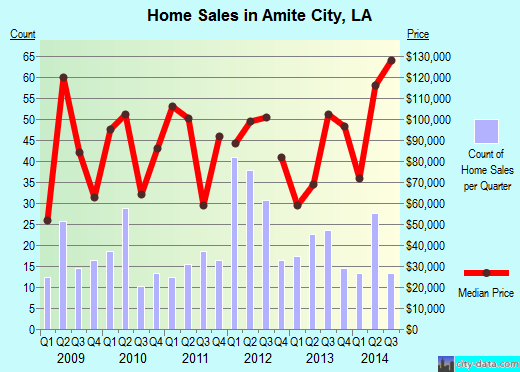 Amite City,LA real estate house value index trend