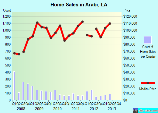 Arabi,LA real estate house value index trend
