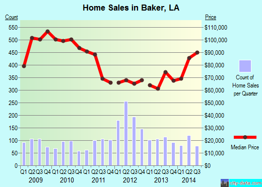 Baker,LA real estate house value index trend